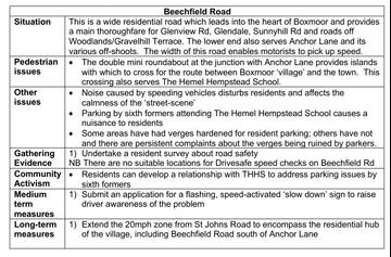 Beechfield plan